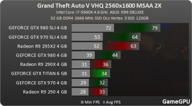 Test_benchmark_desempenho_roda_GPU-Action-Grand_Theft_Auto_V_-test-2-gta_2560x1600_ultra_MSAA_2x