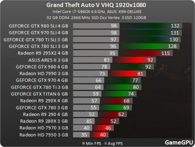 Test_benchmark_desempenho_roda_GPU_placa_de_vídeo_PC-Action-Grand_Theft_Auto_V_-test-2-gta_1920x1080_fullHD_ultra