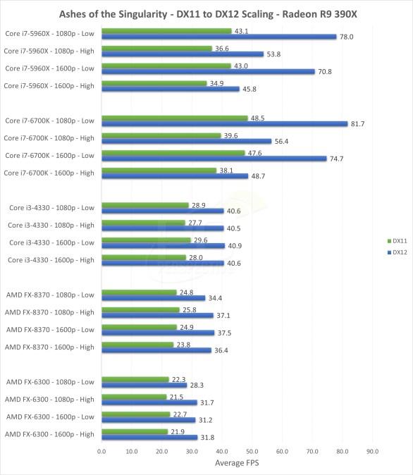 Ashes of the Singularity_DirectX12_benchmark_R9_390X_AMD