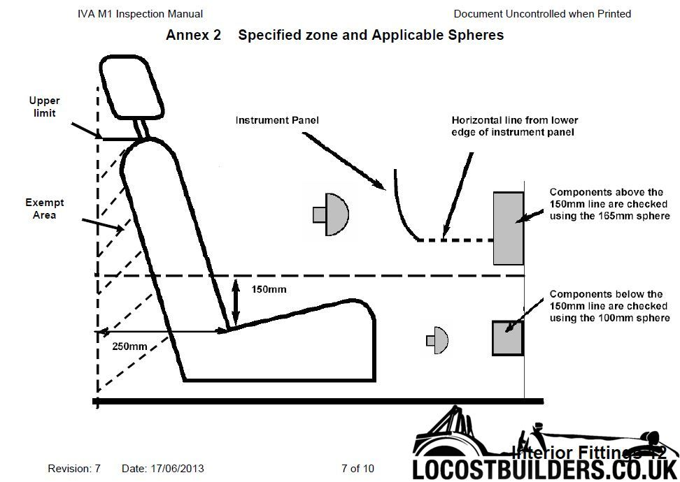 IVA Rules for Projections in Footwell?