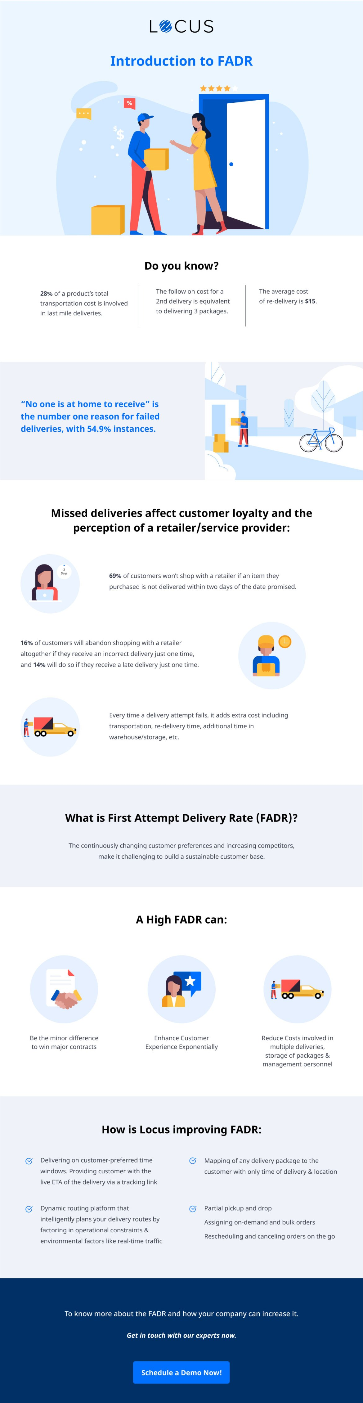 Introducing FADR by Locus | First Attempt Delivery Rate
