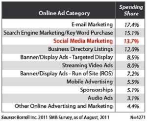 Socia Media Marketing