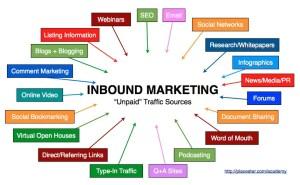 Inbound-Marketing-2013