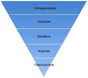 Modello-Acquisto-Lineare