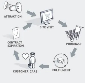 Processo Acquisto Online