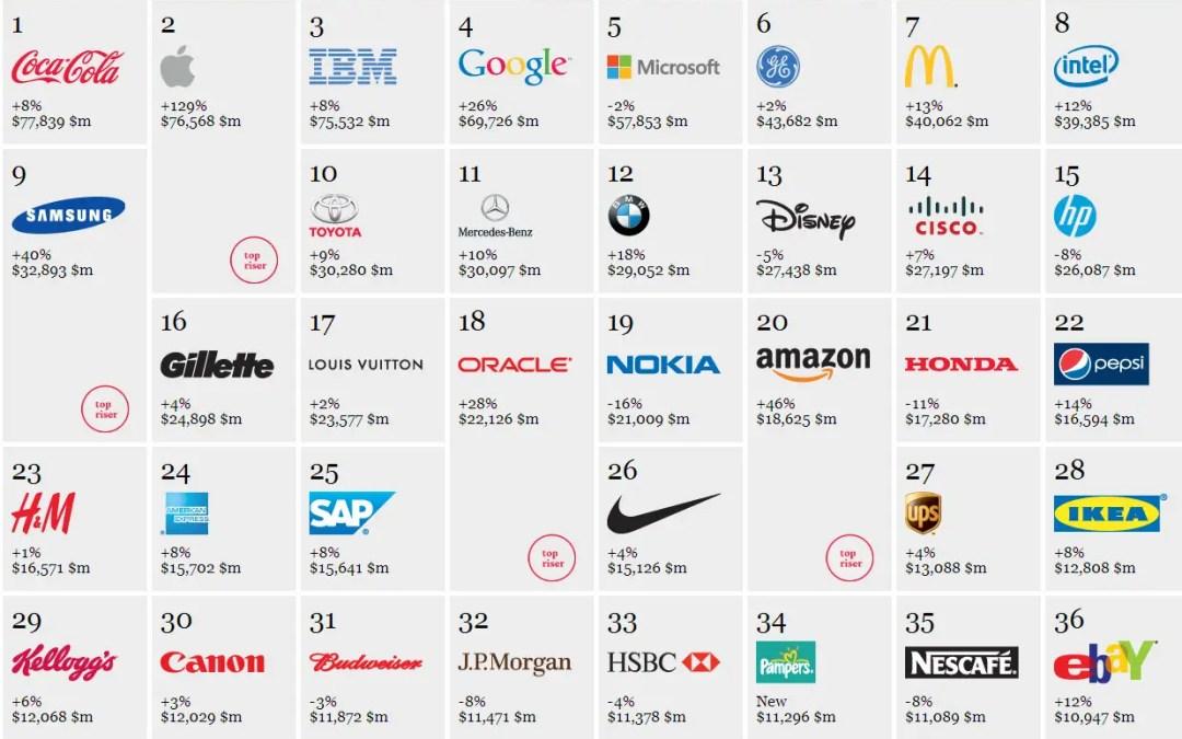 Brand a confronto: tre importanti social case history