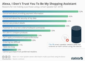 chartoftheday_13831_reasons_against_shopping_with_smart_speakers_n