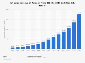 statistic_amazon_-annual-revenue-2004-2017
