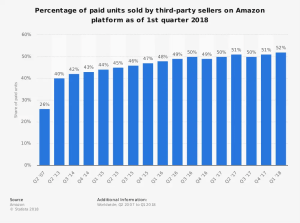 statistic_id259782_third-party-seller-share-of-amazon-platform-2007-2018