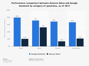 statisticperformance-comparison-by-category_-alexa-vs-google-assistant-2017