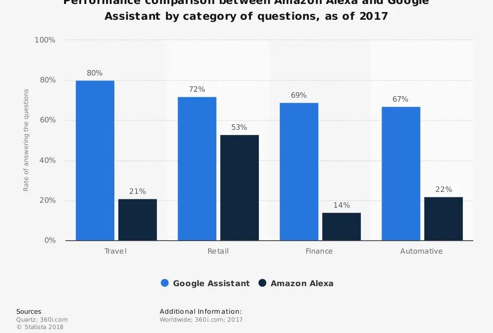 Amazon e Google si contendono il primato degli speaker intelligenti. Amazon Alexa Vs Google Assistant