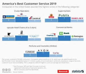 America's best customer services