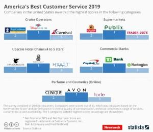 America's best customer services