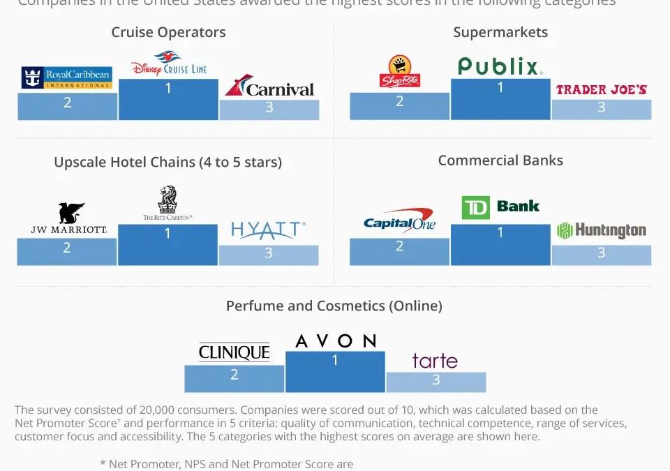 Customer Service proattivo – una strategia a lungo termine