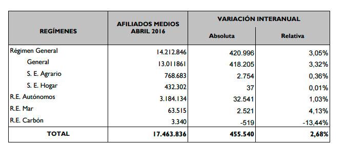 Datos de afiliados a la Seguridad Social abril 2016