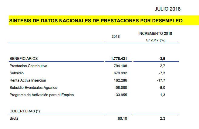 Beneficiarios de prestaciones por desempleo en julio de 2018