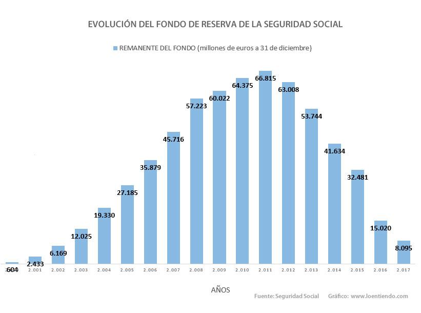 Evolución del Fondo de Reserva de la Seguridad Social. Pensiones
