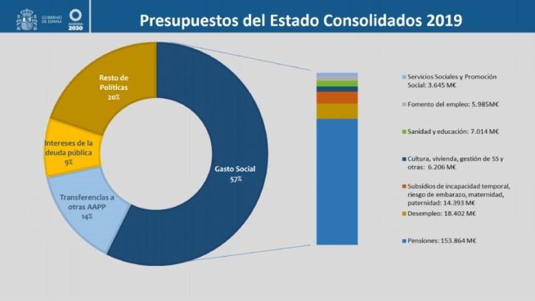 distribución proyecto presupuestos 2019