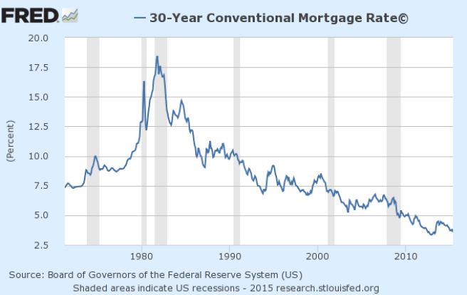 fredgraph Mortgage Rates