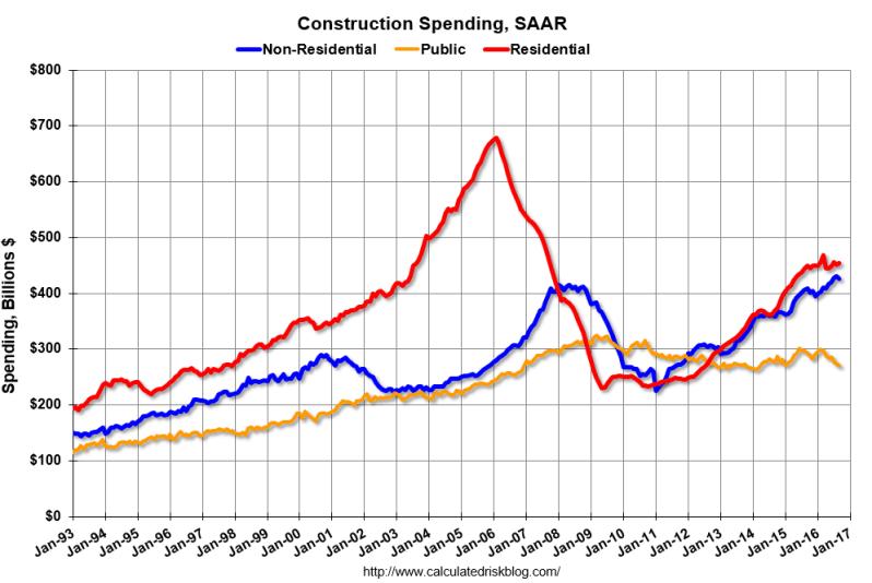 public-spending-logan