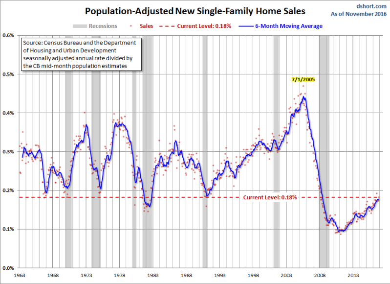 new-home-sales-population-adjust-dec-1
