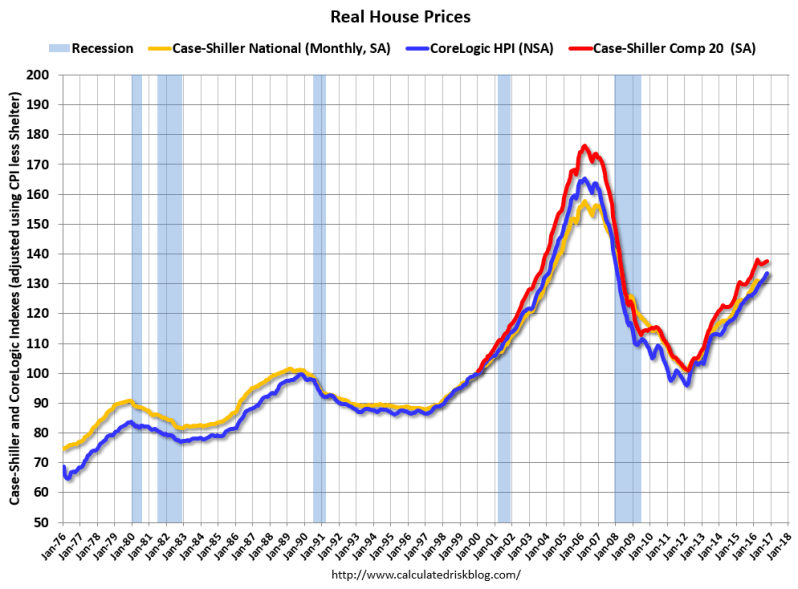 REAL HOME PRICES BILL