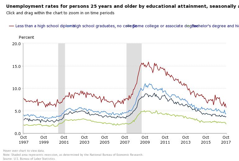 Nov education and Jobs