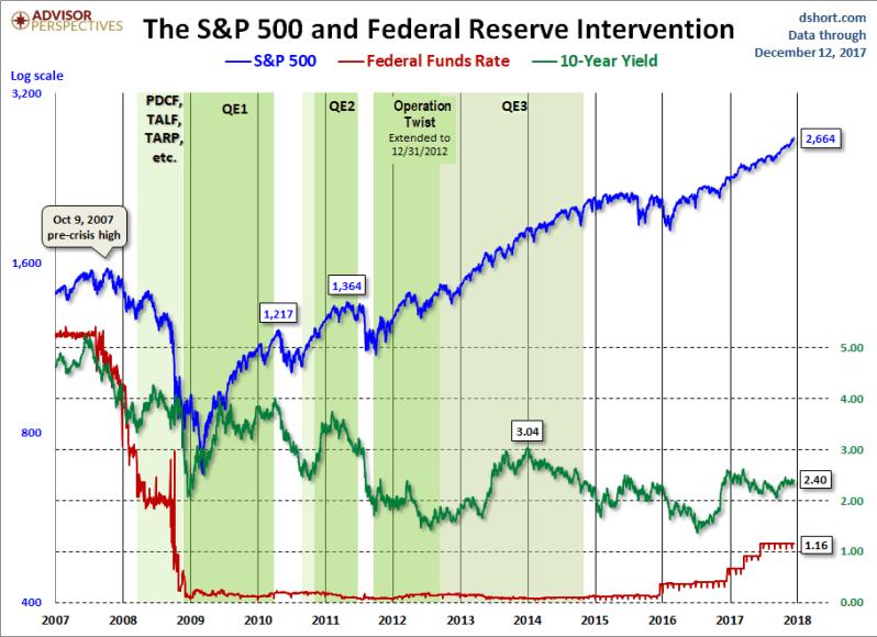 Dec 12 Fed Intervention