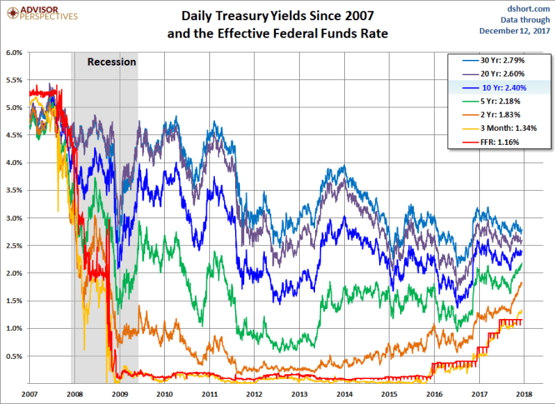 Dec 12 Yields