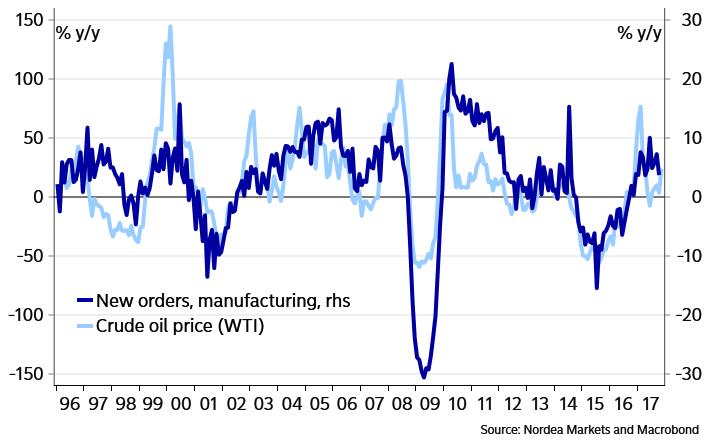 Oil prices and Manu Dec 2017