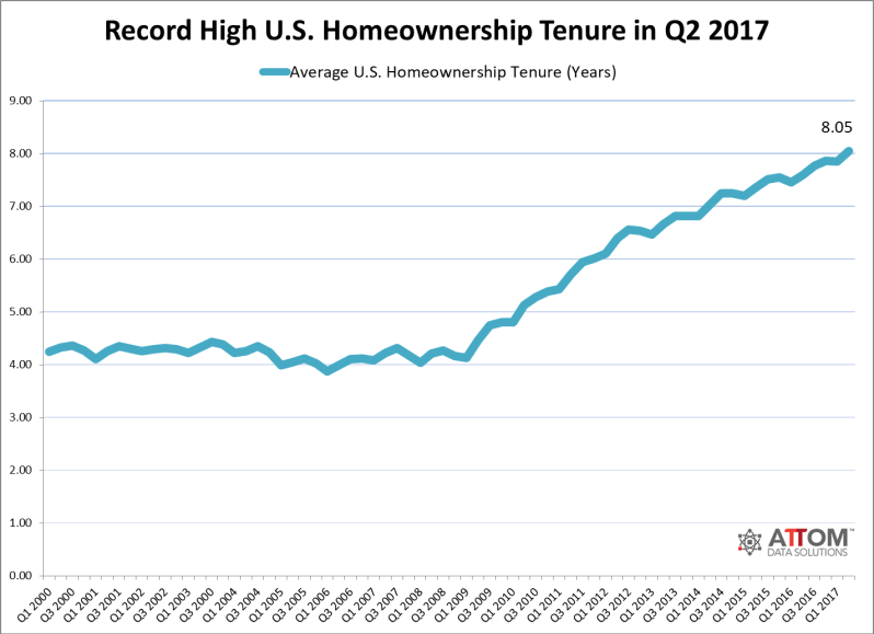 HOUSING TENURE 2017