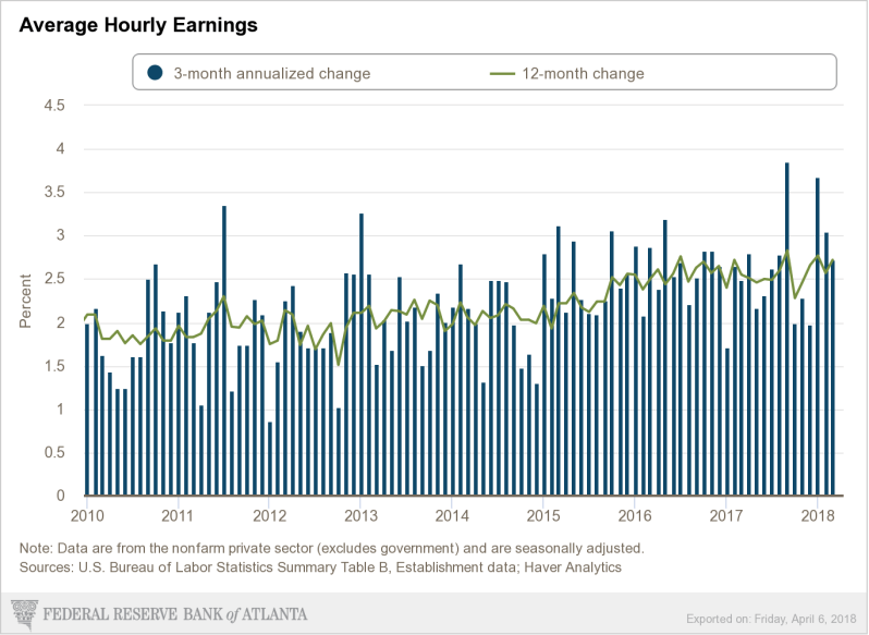 April Wages