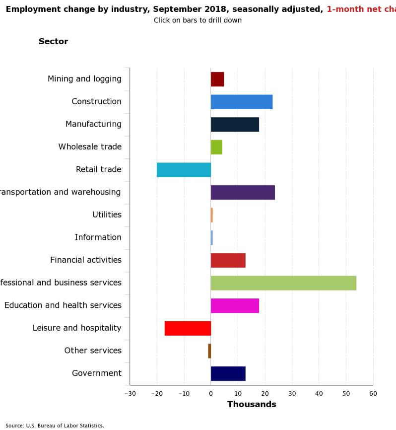 October Jobs Breakdown