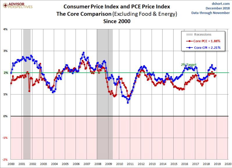 December CORE PCE +CPI SHORT