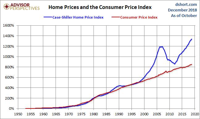 Jan Nominal prices 1996