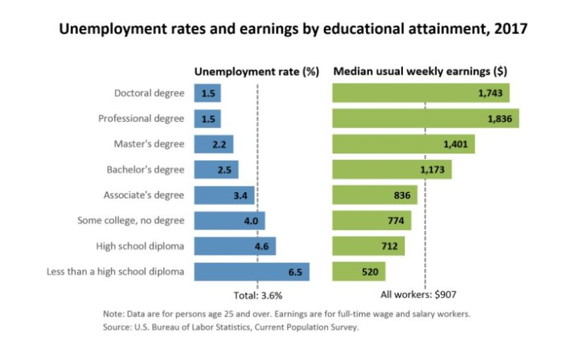 EDUCATION and INcome 2017