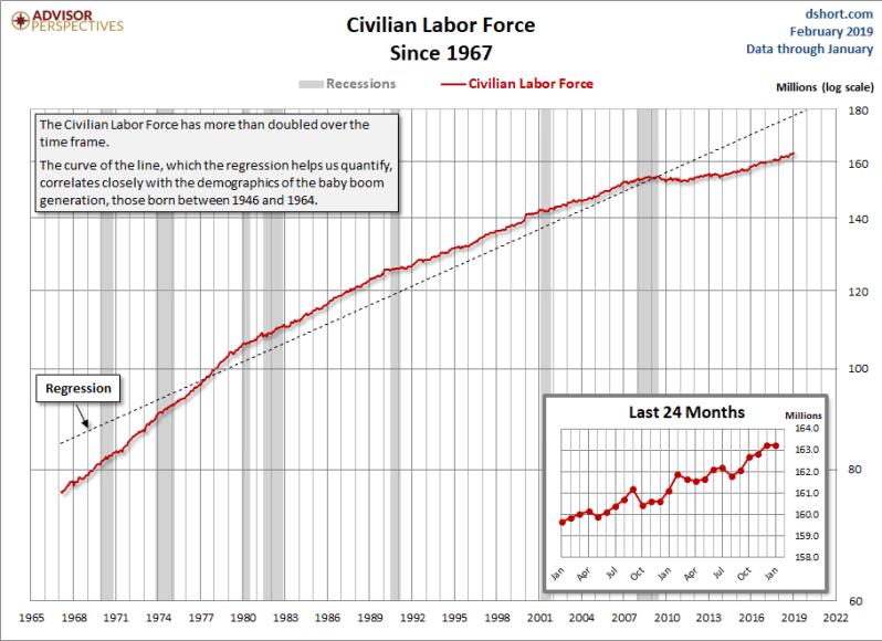Feb Jan Civ labor force