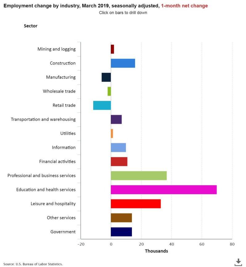 April Jobs breakdown