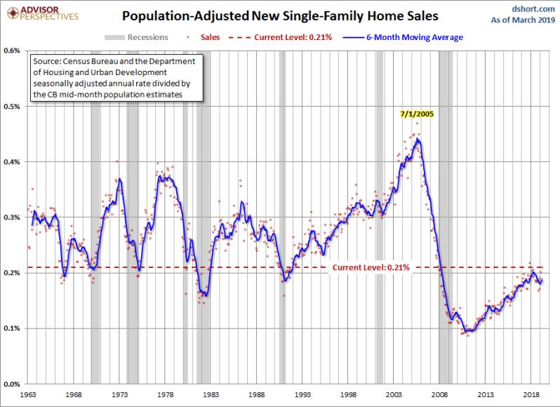 April new home sales adj population