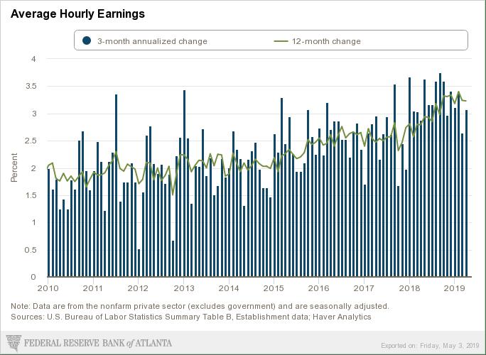 May Wage growth