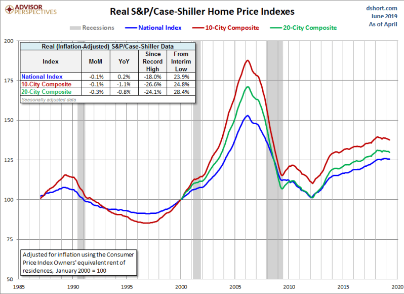 June Real home price Log
