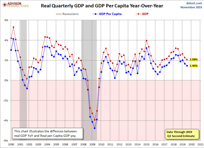 December 2nd revision GDP per capita