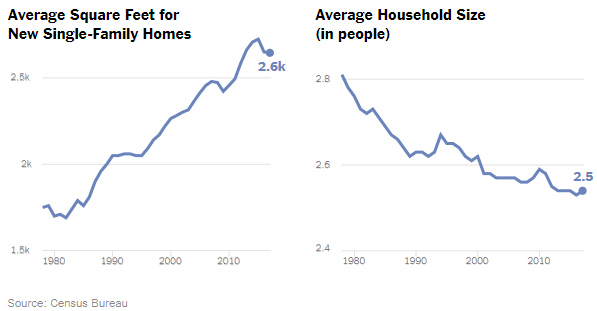 NEW HOMES SIZE VS FAMILY SIZE 1962-2016