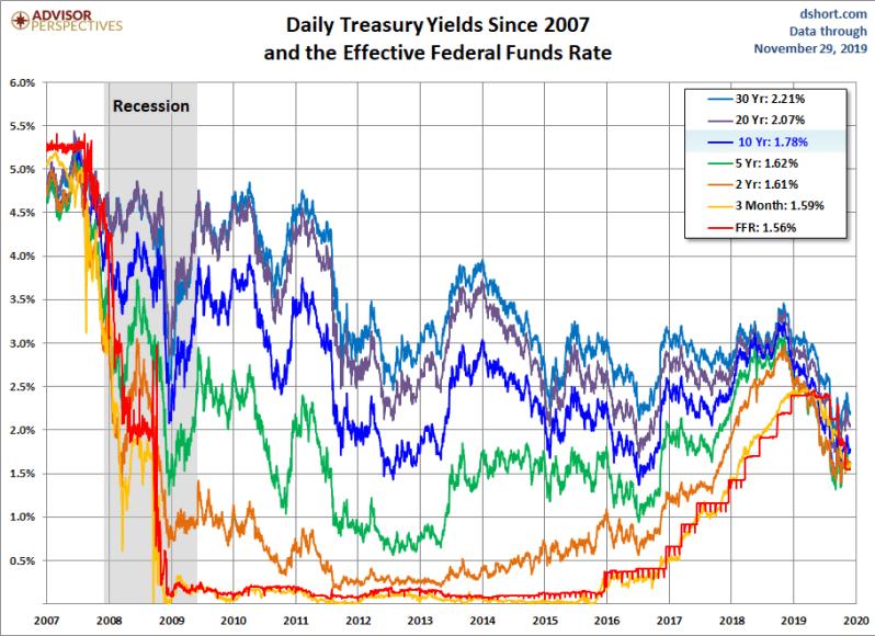 November 29th yields