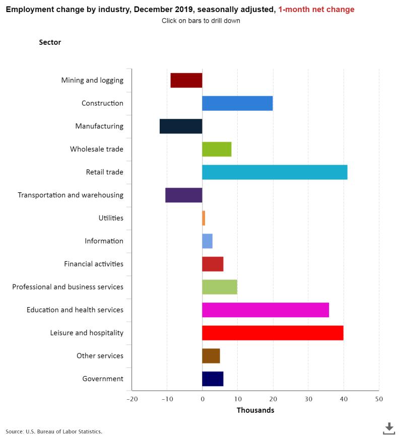 Jan Jobs per industry