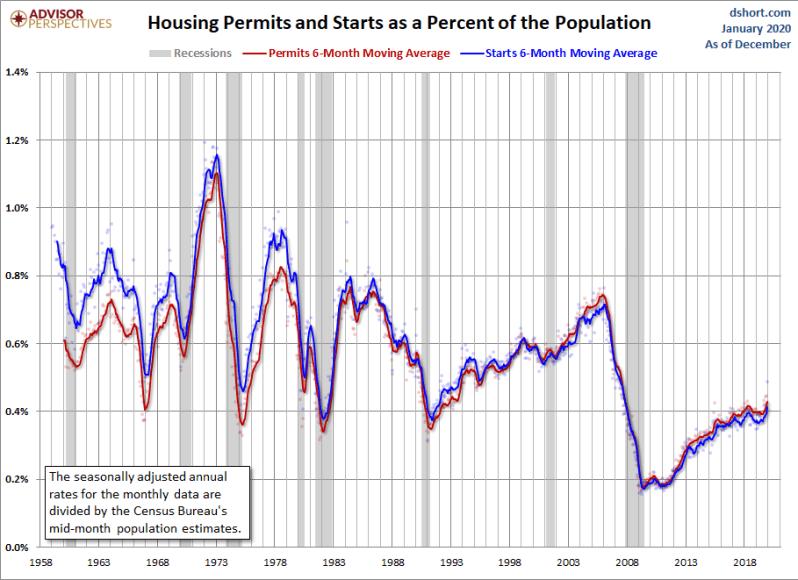 Jan Permits and Charts