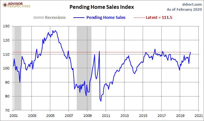 April Pending Home Sales