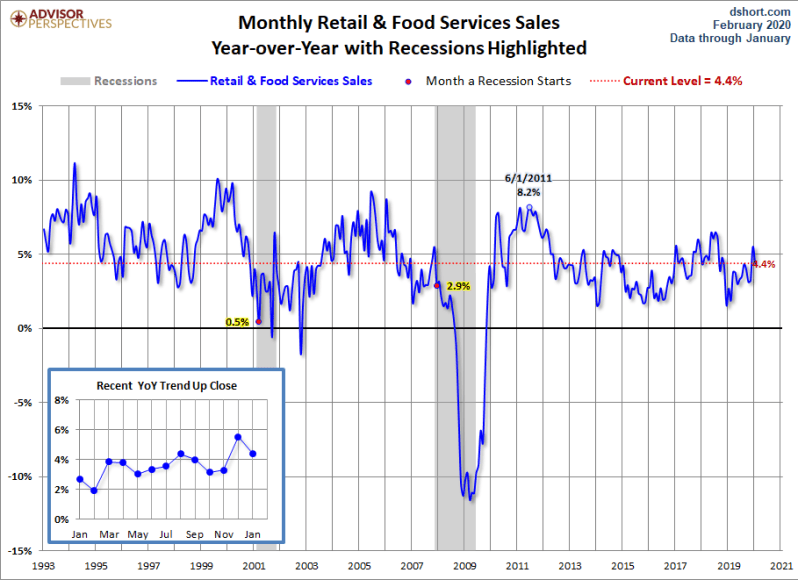 Feb Retail sales