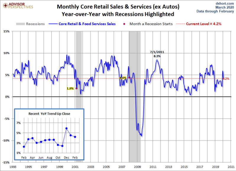 March Core Retail Sales