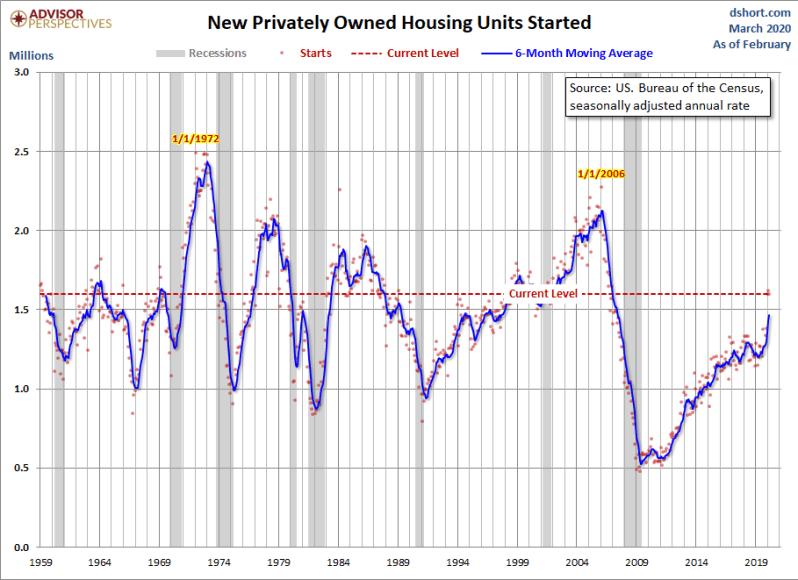 March Housing Starts